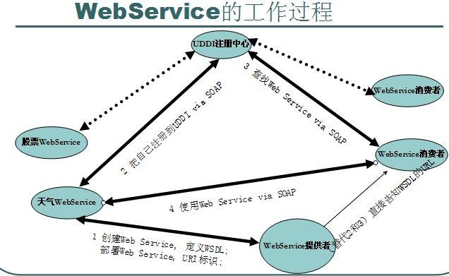 Java平台上如何开发WebService