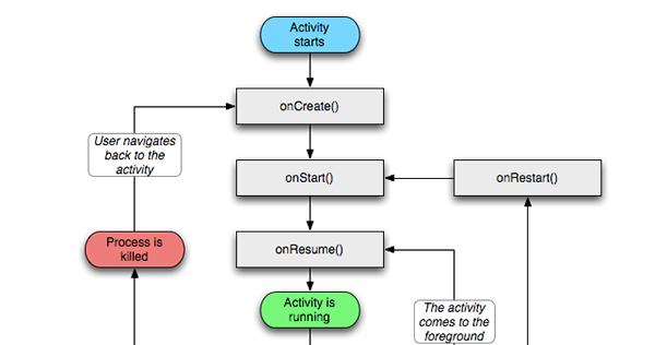 Android-------Activity生命周期